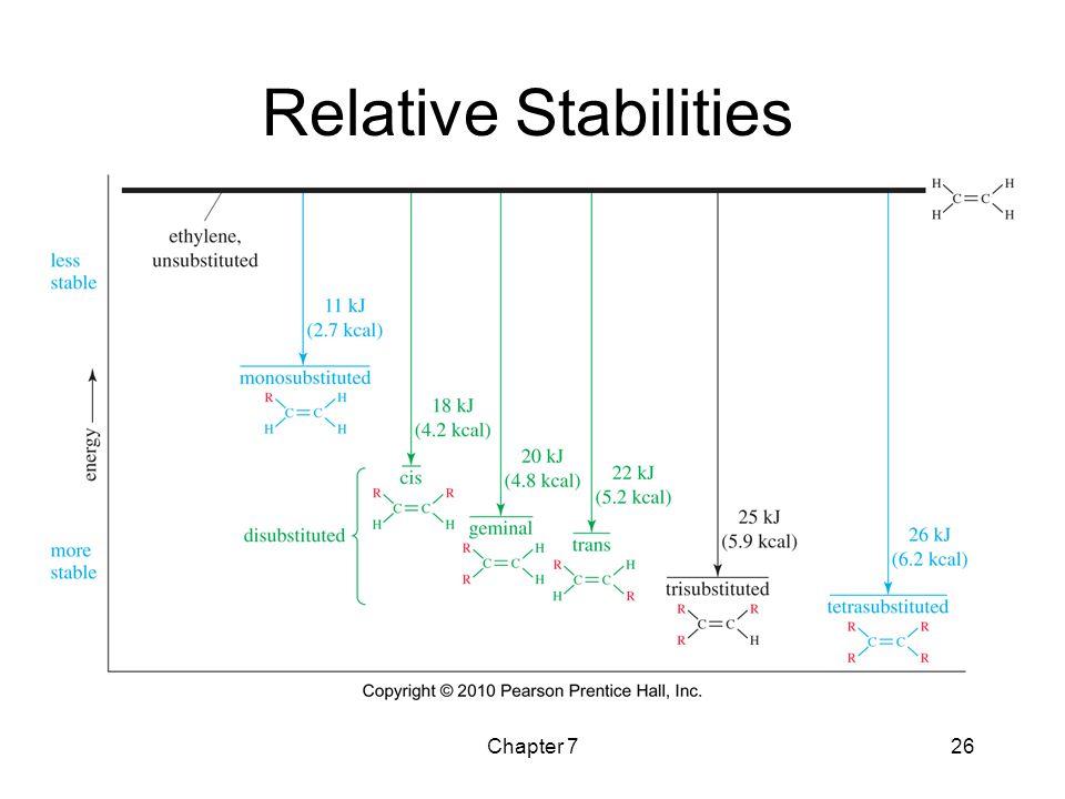 Chapter 726 Relative Stabilities