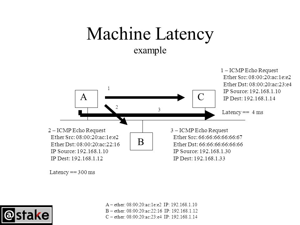 Machine Latency example A B C A – ether: 08:00:20:ac:1e:e2 IP: 192.168.1.10 B – ether: 08:00:20:ac:22:16 IP: 192.168.1.12 C – ether: 08:00:20:ac:23:e4 IP: 192.168.1.14 1 2 1 – ICMP Echo Request Ether Src: 08:00:20:ac:1e:e2 Ether Dst: 08:00:20:ac:23:e4 IP Source: 192.168.1.10 IP Dest: 192.168.1.14 Latency == 4 ms 2 – ICMP Echo Request Ether Src: 08:00:20:ac:1e:e2 Ether Dst: 08:00:20:ac:22:16 IP Source: 192.168.1.10 IP Dest: 192.168.1.12 Latency == 300 ms 3 3 – ICMP Echo Request Ether Src: 66:66:66:66:66:67 Ether Dst: 66:66:66:66:66:66 IP Source: 192.168.1.30 IP Dest: 192.168.1.33
