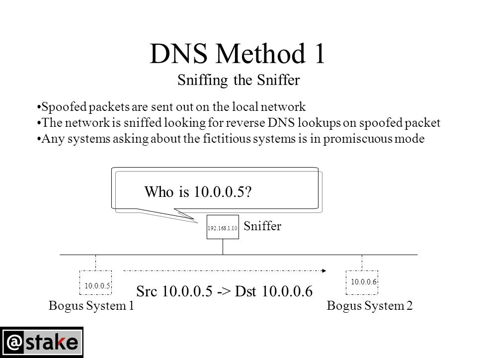 DNS Method 2 Queries to DNS Server The DNS server is under our control Spoofed packets with addresses handled by the DNS server are sent out on the local network Any requests that the DNS server receives for the spoofed machines are from machines in promiscuous mode Src 10.0.0.5 -> Dst 10.0.0.6 10.0.0.5 10.0.0.6 192.168.1.10 Sniffer Bogus System 1Bogus System 2 Net 192.168.1 Net 10 DNS Server Whois 10.0.0.5.