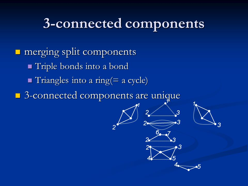 3-connected components merging split components merging split components Triple bonds into a bond Triple bonds into a bond Triangles into a ring(= a cycle) Triangles into a ring(= a cycle) 3-connected components are unique 3-connected components are unique 1 2 3 4 5 6 7 2 1 1 3 2 2 3 3 4 5 2 3