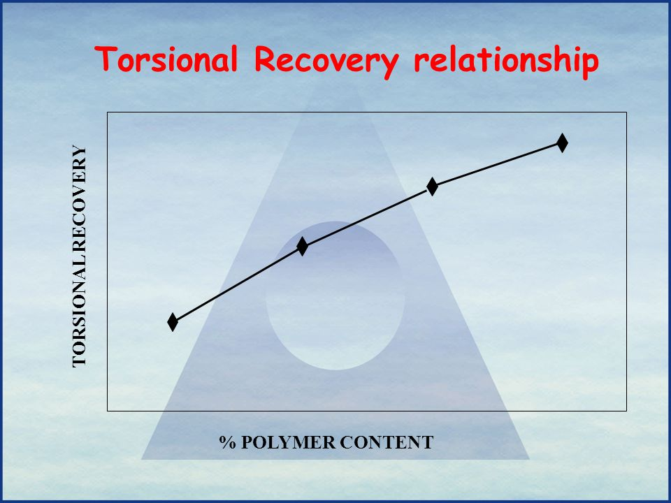 Torsional Recovery relationship % POLYMER CONTENT TORSIONAL RECOVERY