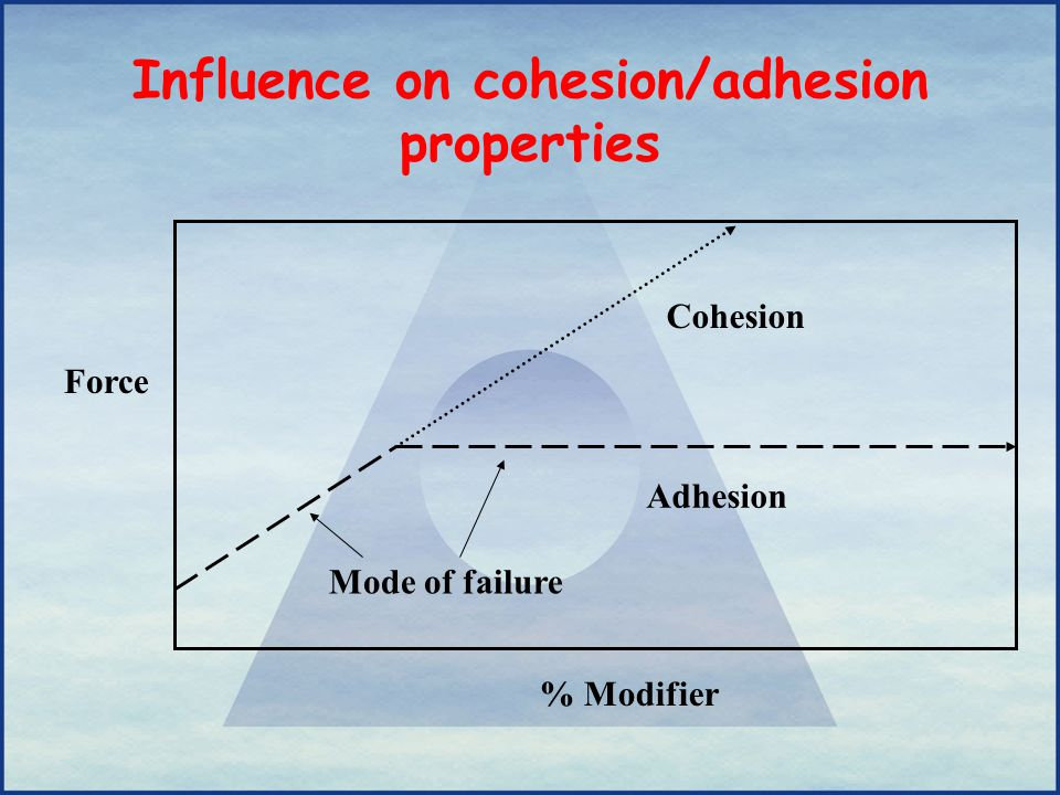 Influence on cohesion/adhesion properties Force Cohesion Adhesion Mode of failure % Modifier
