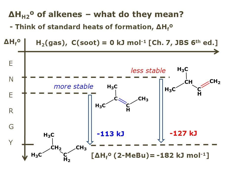 ΔH H2 º of alkenes – what do they mean? ENERGYENERGY ΔHfºΔHfº H 2 (gas), C(soot) = 0 kJ mol -1 [Ch. 7, JBS 6 th ed.] -113 kJ -127 kJ [ΔH f º (2-MeBu)=