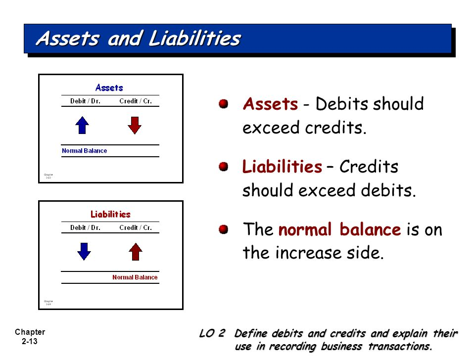 Chapter 2-13 Assets - Debits should exceed credits. Liabilities – Credits should exceed debits. The normal balance is on the increase side. LO 2 Defin