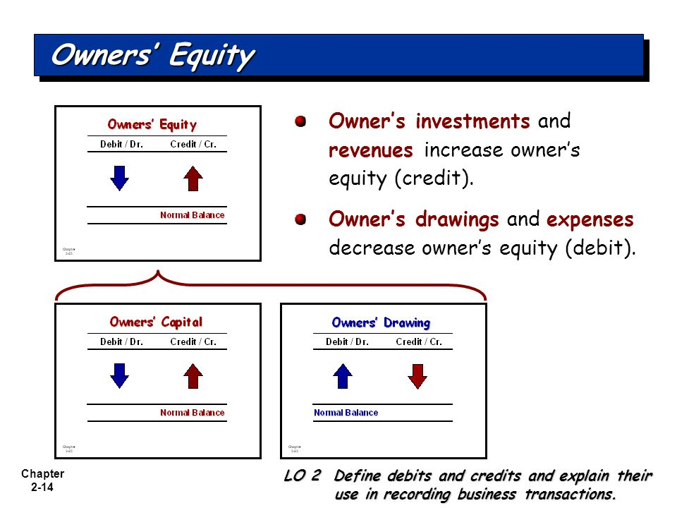 Chapter 2-14 Owner's investments and revenues increase owner's equity (credit).