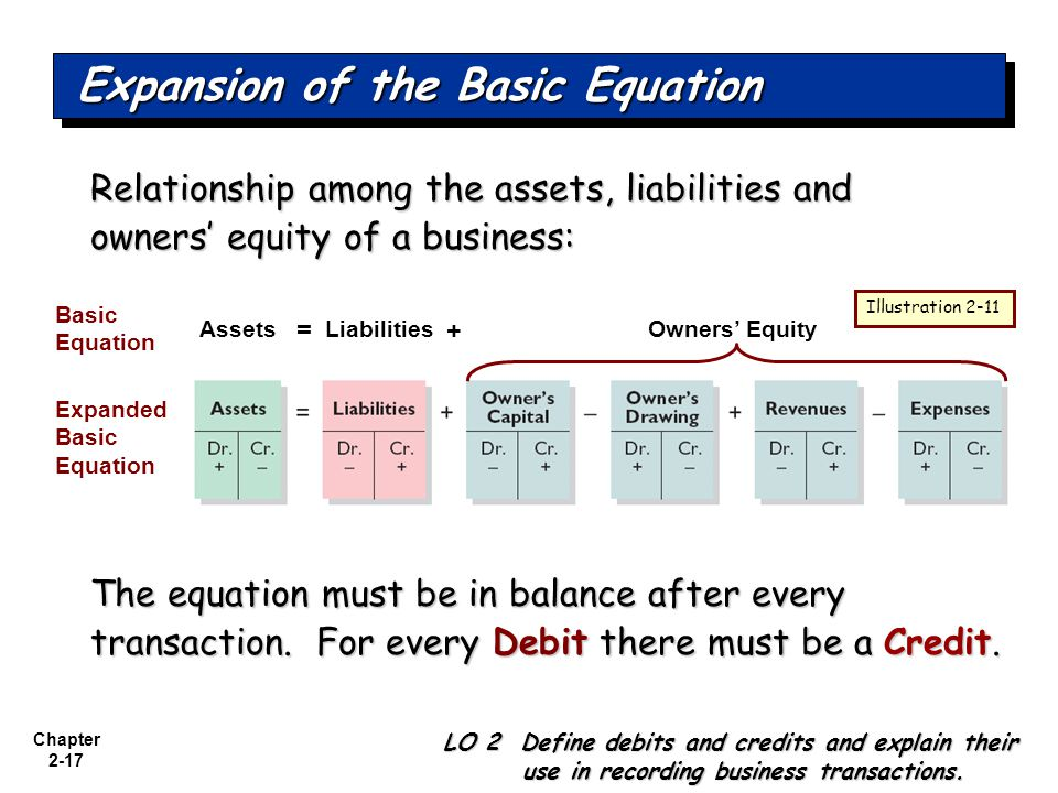 Chapter 2-17 Expansion of the Basic Equation Relationship among the assets, liabilities and owners' equity of a business: The equation must be in balance after every transaction.