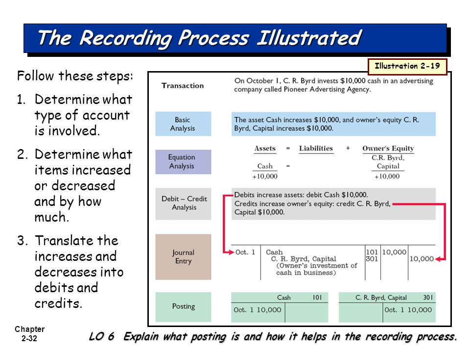Chapter 2-32 The Recording Process Illustrated LO 6 Explain what posting is and how it helps in the recording process.
