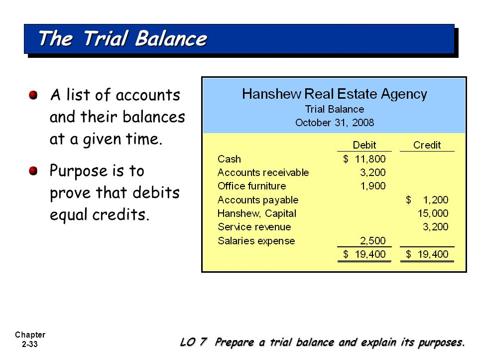 Chapter 2-33 A list of accounts and their balances at a given time.