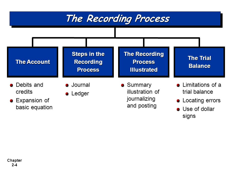 Chapter 2-4 The Account Debits and credits Expansion of basic equation Steps in the Recording Process The Recording Process Illustrated The Trial Balance Limitations of a trial balance Locating errors Use of dollar signs Summary illustration of journalizing and posting The Recording Process JournalLedger
