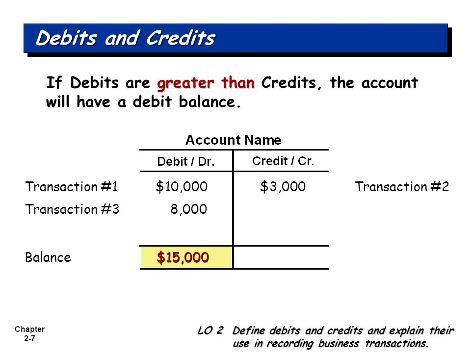 Chapter 2-7 greater than If Debits are greater than Credits, the account will have a debit balance. $10,000Transaction #2$3,000 $15,000 8,000Transacti