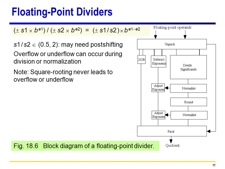 11 Fig. 18.6 Block diagram of a floating-point divider.