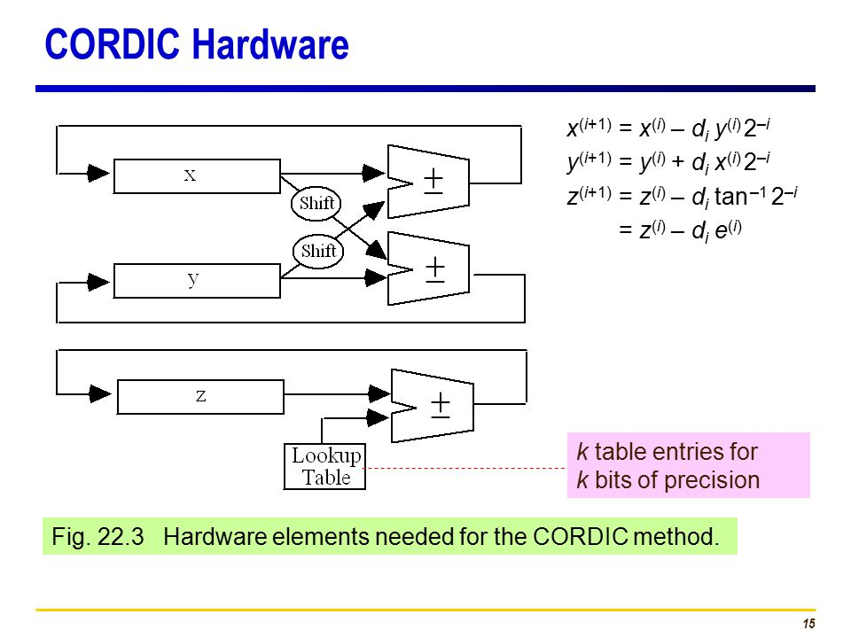 15 Fig. 22.3 Hardware elements needed for the CORDIC method.