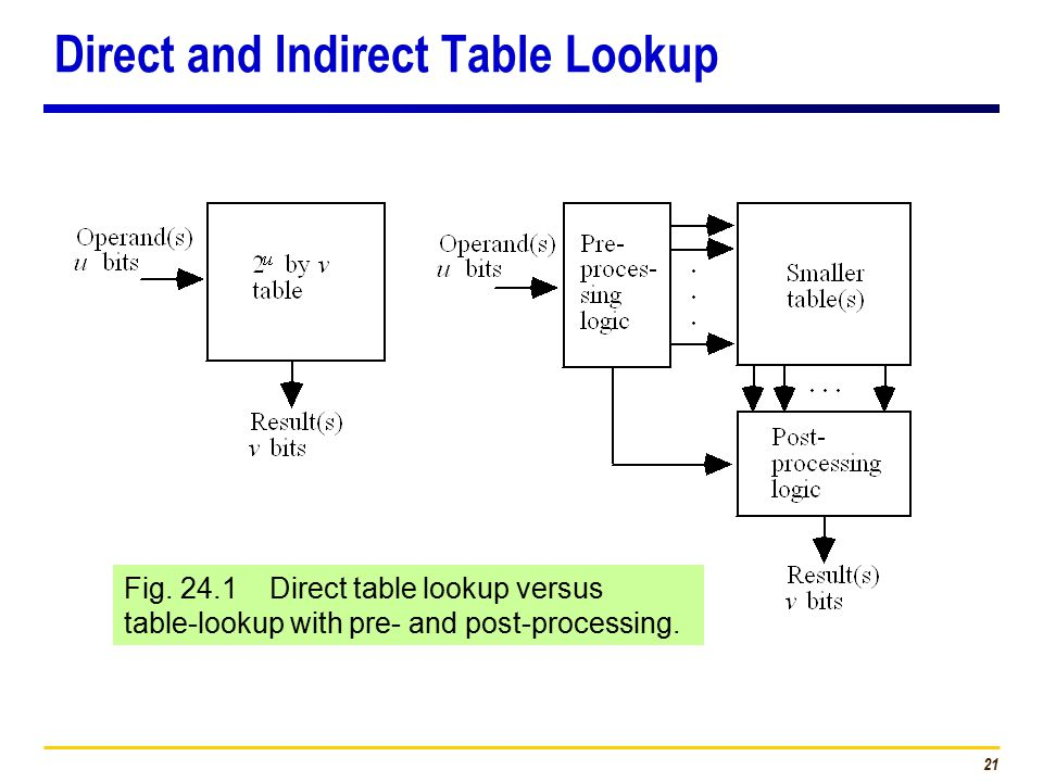 21 Fig. 24.1 Direct table lookup versus table-lookup with pre- and post-processing.