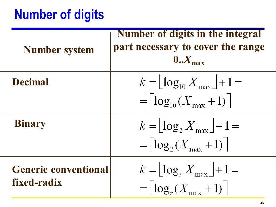 28 Number system Number of digits in the integral part necessary to cover the range 0..X max Decimal Binary Generic conventional fixed-radix Number of digits