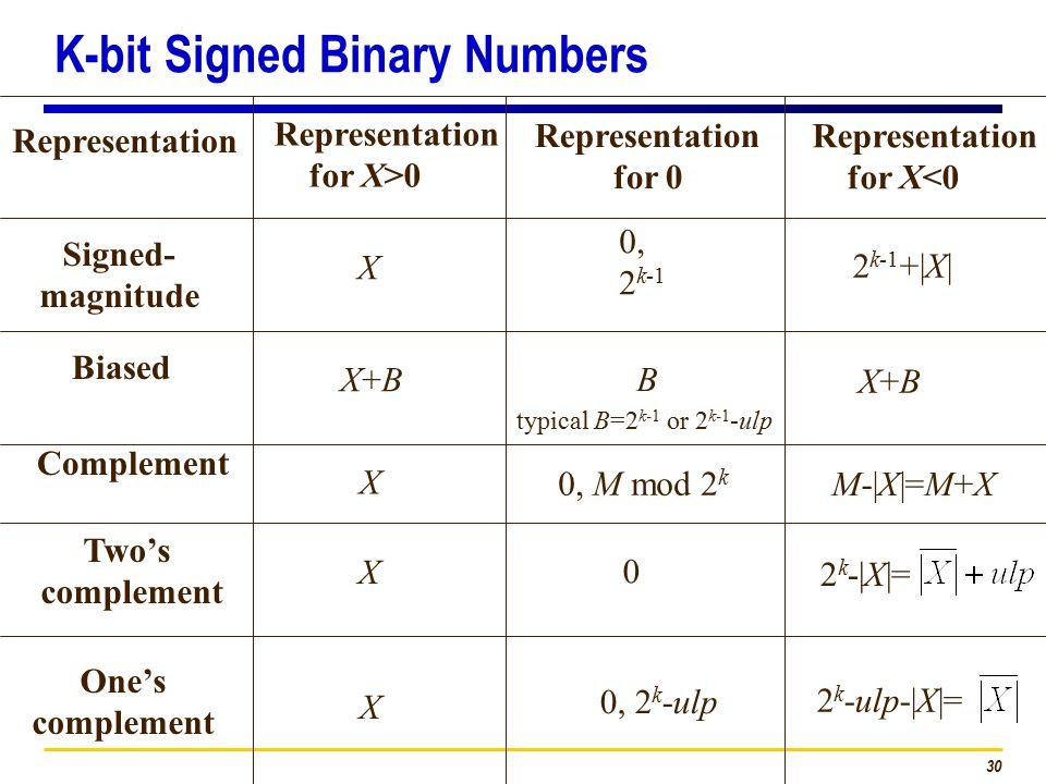 30 Representation for X>0 Representation for X<0 Representation for 0 Representation Signed- magnitude X 0, 2 k-1 2 k-1 +|X| Biased X+BX+B B X+BX+B Complement X M-|X|=M+X 0, M mod 2 k Two's complement One's complement X X 2 k -|X|= 2 k -ulp-|X|= 0 0, 2 k -ulp typical B=2 k-1 or 2 k-1 -ulp K-bit Signed Binary Numbers