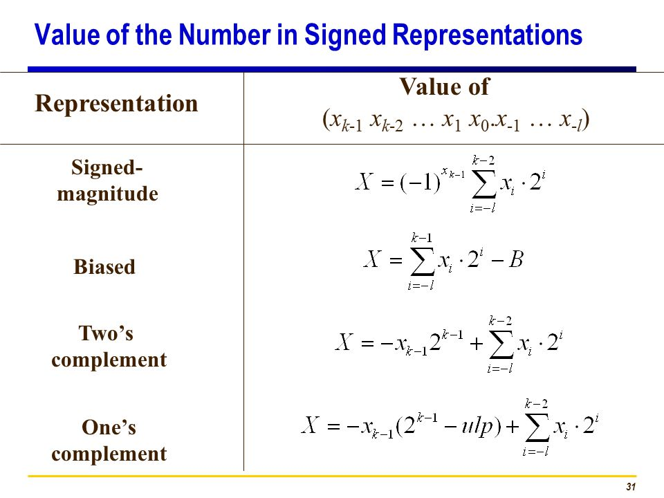 31 Representation Value of (x k-1 x k-2 … x 1 x 0.x -1 … x -l ) Signed- magnitude Biased Two's complement One's complement Value of the Number in Signed Representations