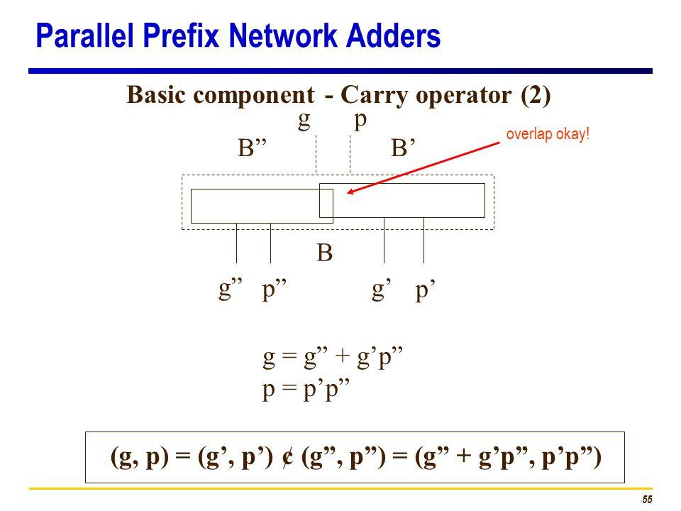 "55 Basic component - Carry operator (2) B""B' g"" p"" g' p' gp g = g"" + g'p"" p = p'p"" (g, p) = (g', p') ¢ (g"", p"") = (g"" + g'p"", p'p"") B overlap okay! Pa"