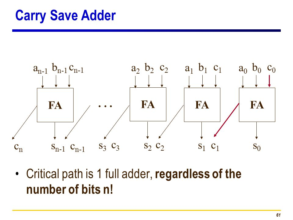 61 FA c2c2 s1s1 a0a0 b0b0 c1c1 s0s0 c3c3 s2s2 cncn s n-1 c n-1... c0c0 s3s3 a1a1 b1b1 c1c1 a2a2 b2b2 c2c2 a n-1 b n-1 c n-1 Carry Save Adder Critical