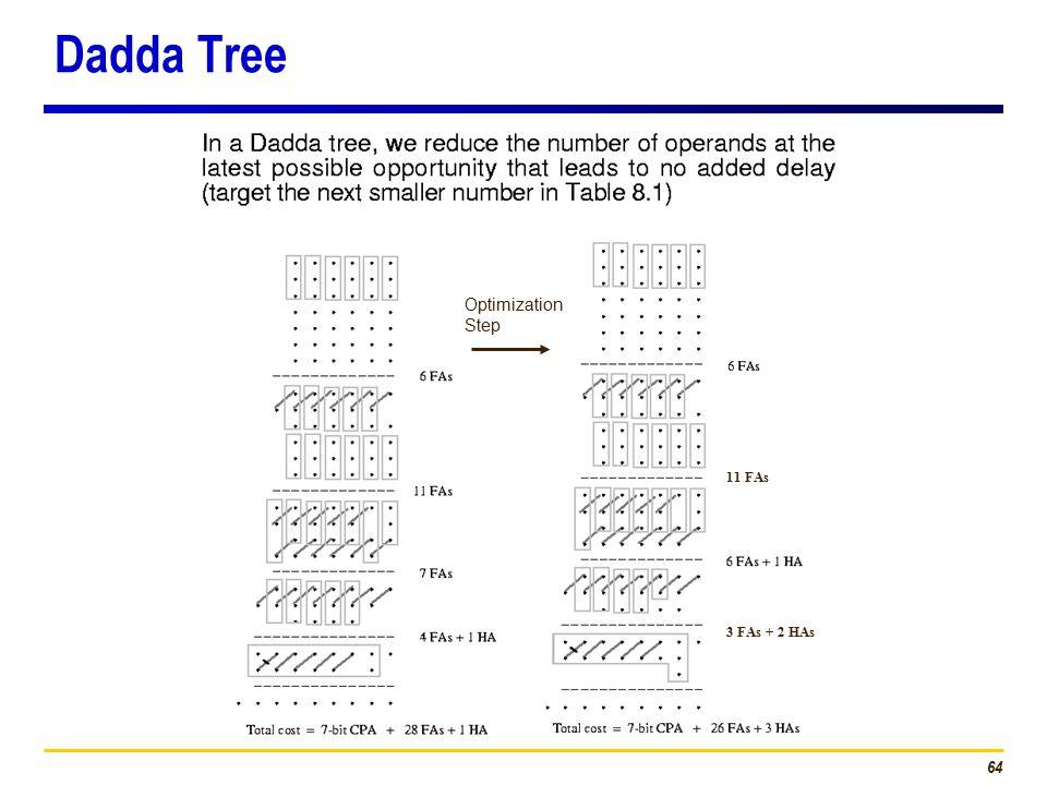 64 Dadda Tree Optimization Step 11 FAs 3 FAs + 2 HAs