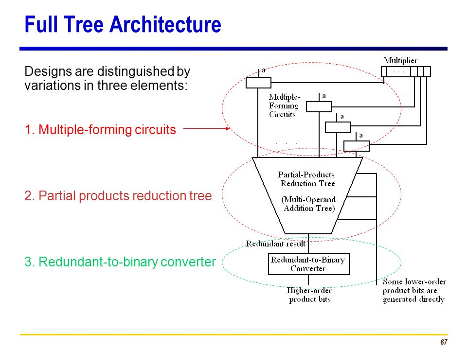 67 Full Tree Architecture Designs are distinguished by variations in three elements: 2.