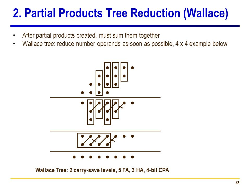68 2. Partial Products Tree Reduction (Wallace) After partial products created, must sum them together Wallace tree: reduce number operands as soon as