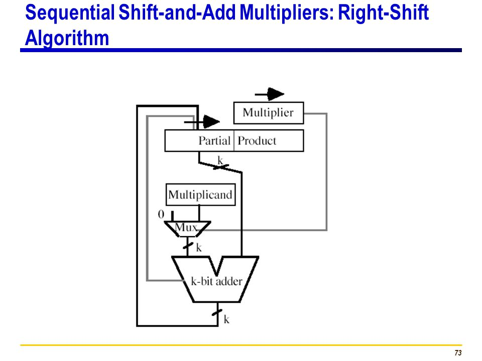 73 Sequential Shift-and-Add Multipliers: Right-Shift Algorithm