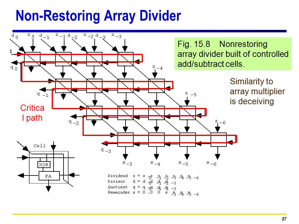 87 Fig. 15.8 Nonrestoring array divider built of controlled add/subtract cells.