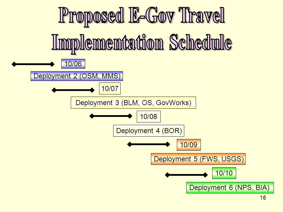 16 Deployment 2 (OSM, MMS) Deployment 3 (BLM, OS, GovWorks) Deployment 4 (BOR) Deployment 5 (FWS, USGS) Deployment 6 (NPS, BIA) 10/06 10/07 10/08 10/09 10/10