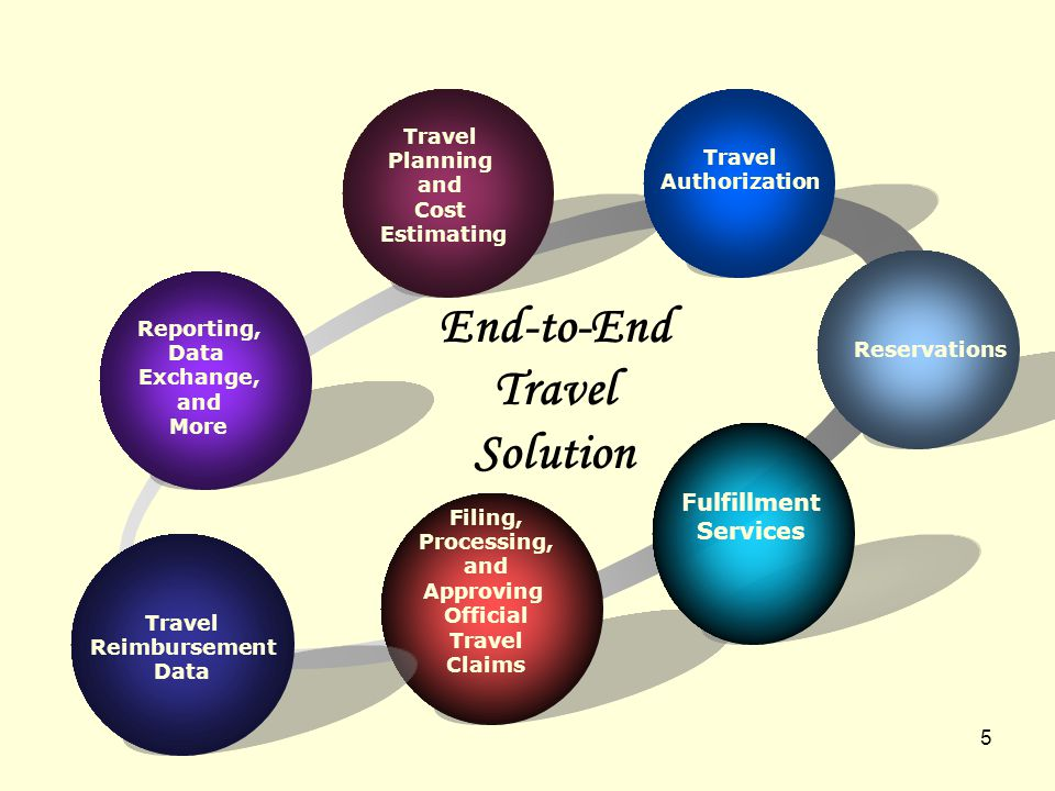 5 End-to-End Travel Solution Reporting, Data Exchange, and More Travel Planning and Cost Estimating Reservations Filing, Processing, and Approving Official Travel Claims Travel Reimbursement Data Fulfillment Services Travel Authorization