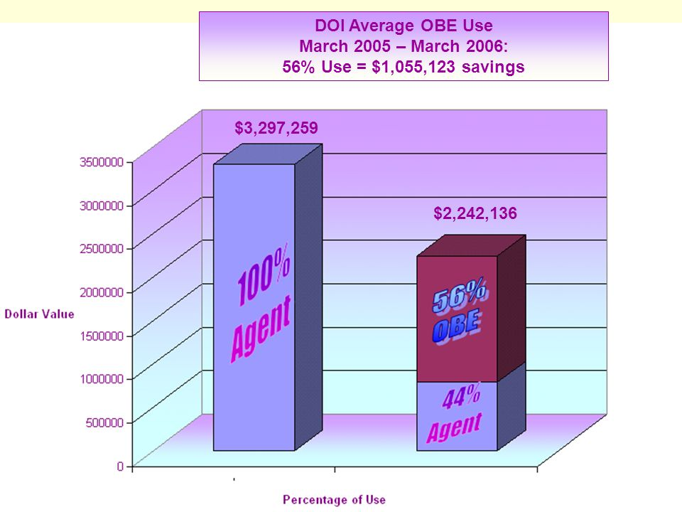 10 1 st Place Average Adoption Rates March 2005 - March 2006 2 nd Place