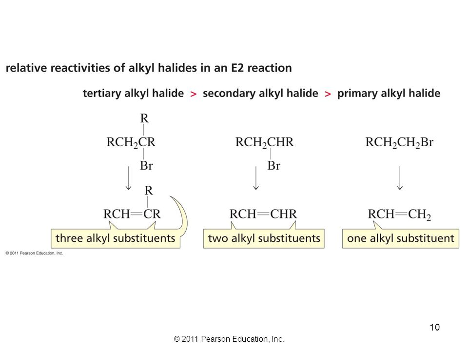 The Zaitsev Rule The more substituted alkene product is obtained when a proton is removed from the  -carbon that is bonded to the fewest hydrogens Th