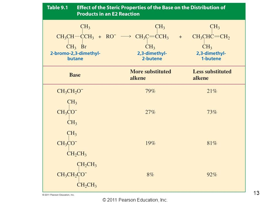 © 2011 Pearson Education, Inc. Bulky bases affect the product distribution resulting in the Hofmann product, the least substituted alkene: However, it