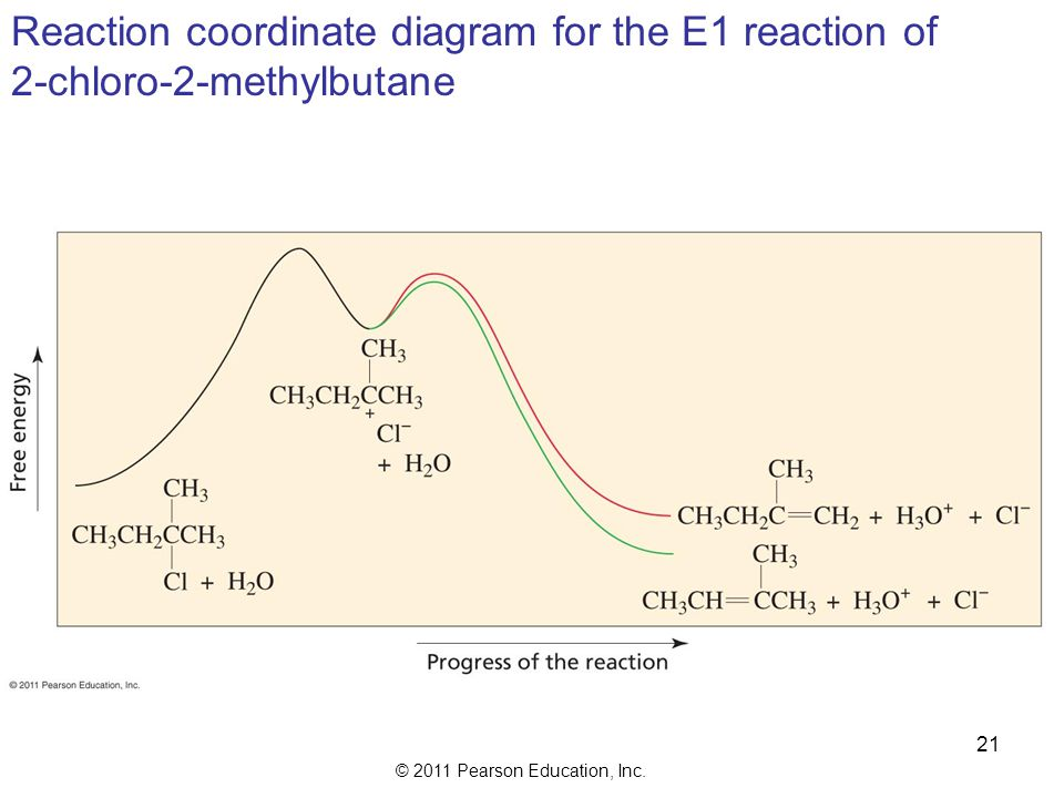© 2011 Pearson Education, Inc. The major product in an E1 reaction is generally the more substituted alkene 20