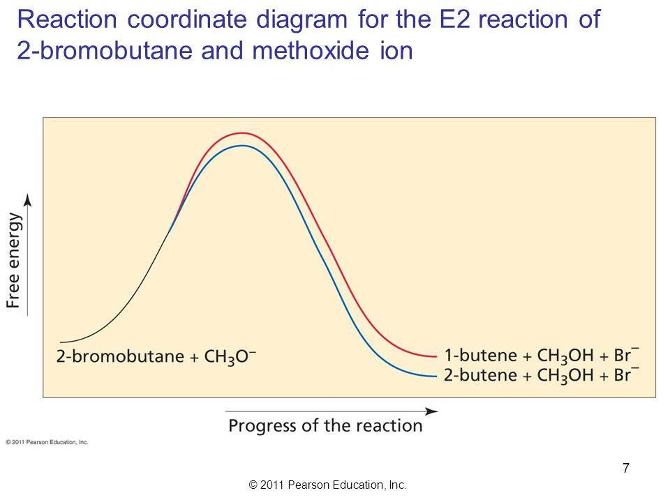 © 2011 Pearson Education, Inc.High temperature favors elimination over substitution: Why.