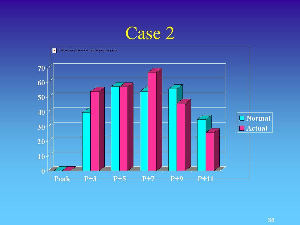 37 Case 2 s Peak + 7 s Peak + 3,5,7,9,11