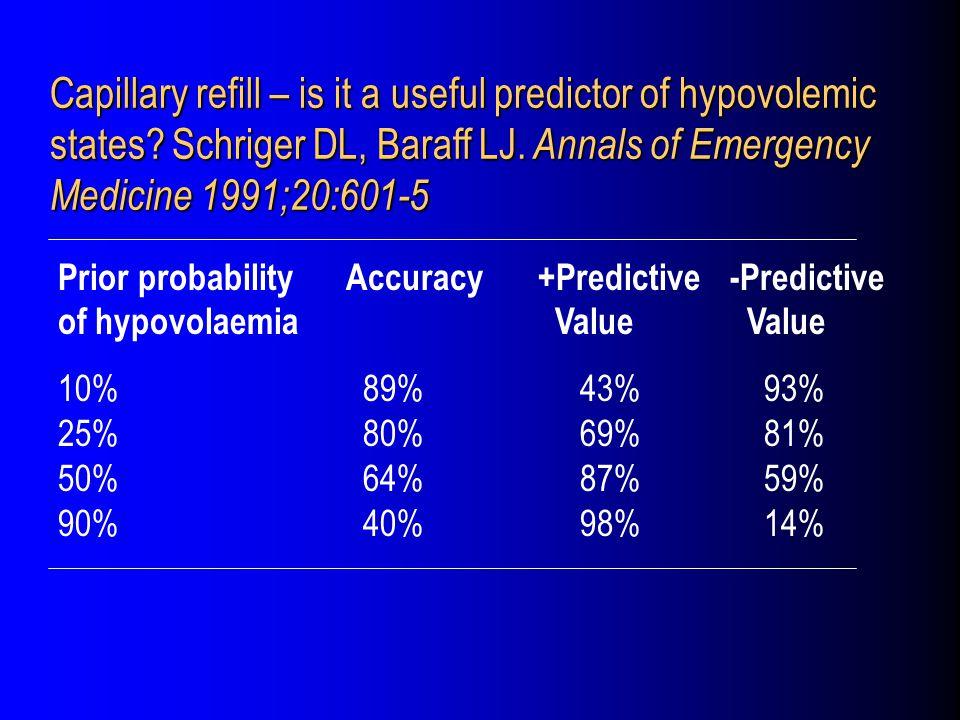 Prior probabilityAccuracy+Predictive-Predictive of hypovolaemia Value Value 10% 89% 43% 93% 25% 80% 69% 81% 50% 64% 87% 59% 90% 40% 98% 14% Capillary refill – is it a useful predictor of hypovolemic states.