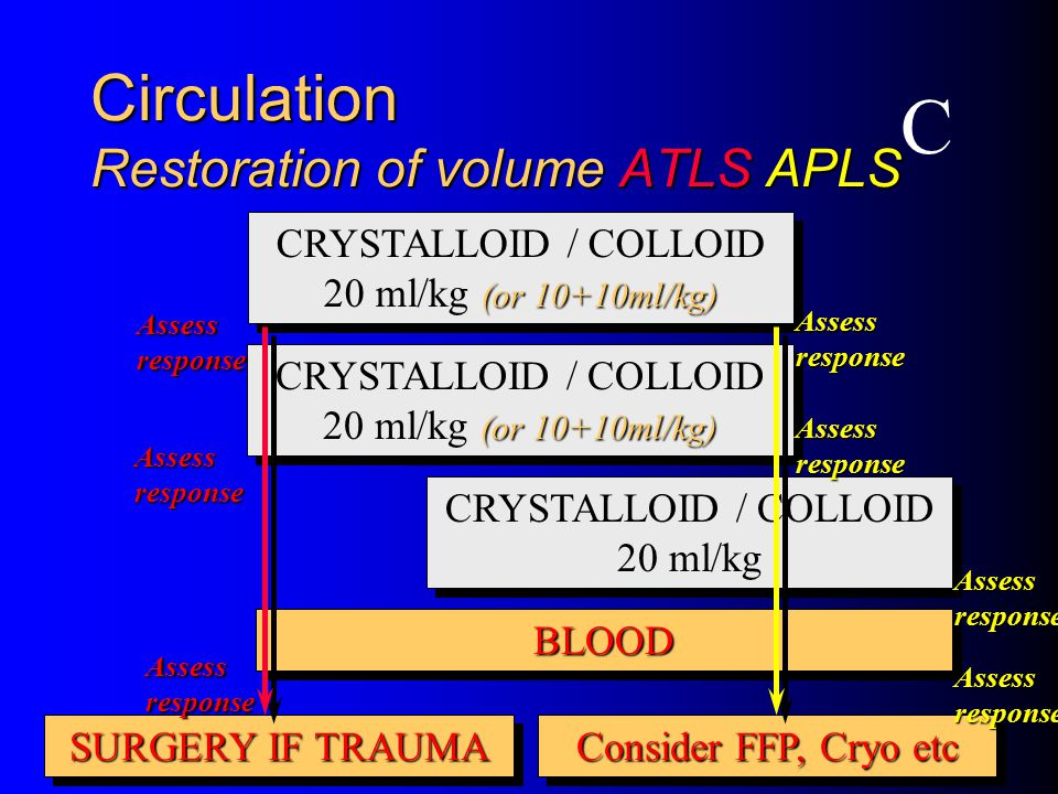 Circulation Restoration of volume ATLS APLS (or 10+10ml/kg) CRYSTALLOID / COLLOID 20 ml/kg (or 10+10ml/kg) BLOODBLOOD SURGERY IF TRAUMA Assess response C CRYSTALLOID / COLLOID 20 ml/kg Consider FFP, Cryo etc Assess response