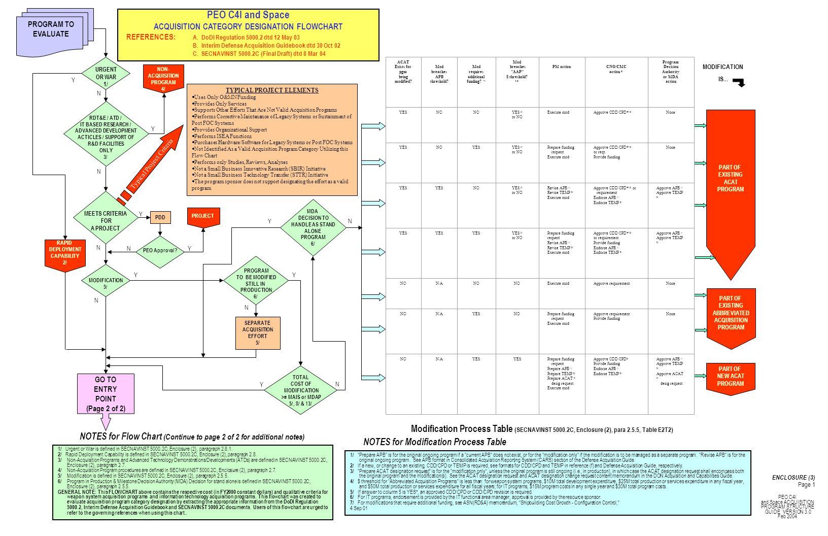 AIS PROGRAM 7/ IT IAM IT IAC ID IT IVT IC IT AAP Y MDA= ASD(NII) 9/ IT III Y Y Y N N NN WEAPONS SYSTEM 12/ N RDT&E >$140M 15/ OT&E REQUIRED 11/ II Affects Mission 16/ III OT&E REQUIRED 11/ IVT RDT&E <$10M 17/ IVMAAP NNN YYY YY Y N N Pgm Cost/Yr >$32M 8/ Total Pgm >$126M 8/ Life Cycle >$378M 8/ ASD(NII) Designates ACAT IA 8/ MAIS 8/ YY N MDA= ASN(RD&A) 9/ Pgm Cost/Yr >=$15M/Yr 10/ Total Pgm >=$30M 10/ RDT&E >$365M 13/ Procurement >$2.190B 13/ USD(AT&L) Designates ACAT I 13/ MDAP 13/ MDA= USD(AT&L) 14/ MDA= ASN(RD&A) 14/ Procurement >$660M 15/ ASN(RD&A) Designates ACAT II 15/ MAJOR SYSTEM 15/ Procurement <$25M/Yr 17/ Total Expenditures <$50M 17/ N NN NN N Y Y YYY 7/ AIS includes IT as defined in SECNAVINST 5000.2C, Enclosure (2), paragraph 2.4.