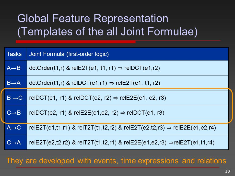 18 Global Feature Representation (Templates of the all Joint Formulae) TasksJoint Formula (first-order logic) A→B dctOrder(t1,r) & relE2T(e1, t1, r1)