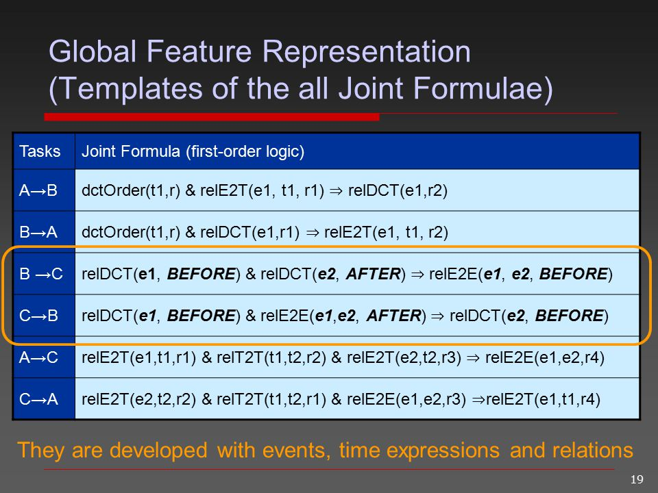 19 Global Feature Representation (Templates of the all Joint Formulae) TasksJoint Formula (first-order logic) A→B dctOrder(t1,r) & relE2T(e1, t1, r1)