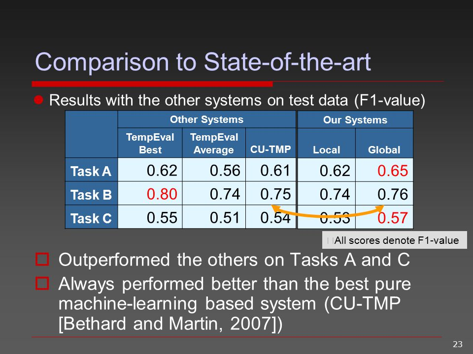 23 Results with the other systems on test data (F1-value) Comparison to State-of-the-art  Outperformed the others on Tasks A and C  Always performed