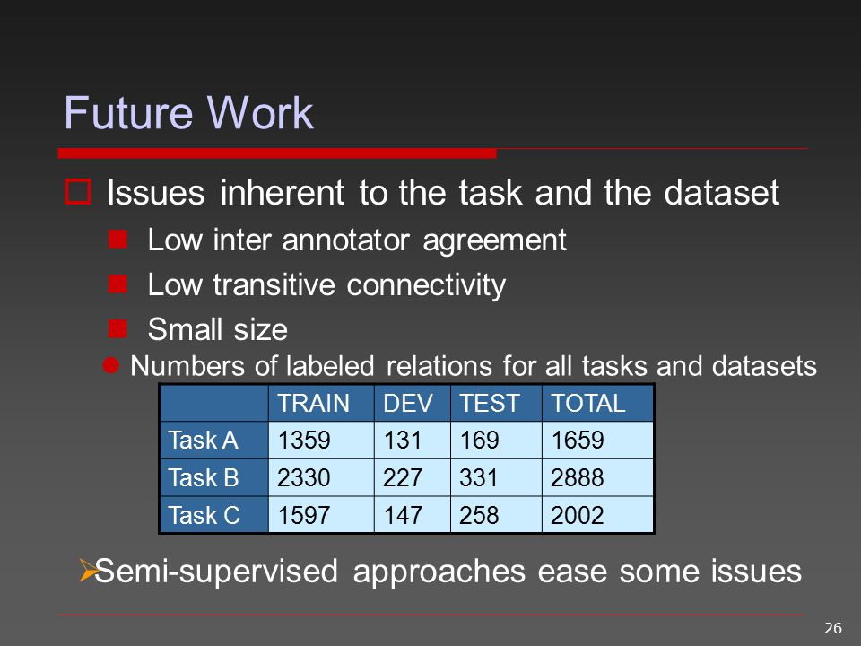 26 Future Work  Issues inherent to the task and the dataset Low inter annotator agreement Low transitive connectivity Small size  Semi-supervised ap