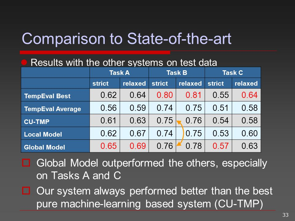 33 Results with the other systems on test data Comparison to State-of-the-art  Global Model outperformed the others, especially on Tasks A and C  Ou