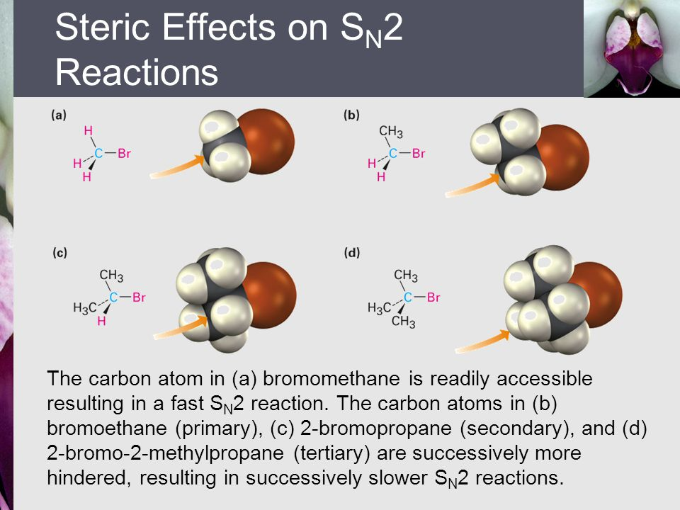 The carbon atom in (a) bromomethane is readily accessible resulting in a fast S N 2 reaction. The carbon atoms in (b) bromoethane (primary), (c) 2-bro