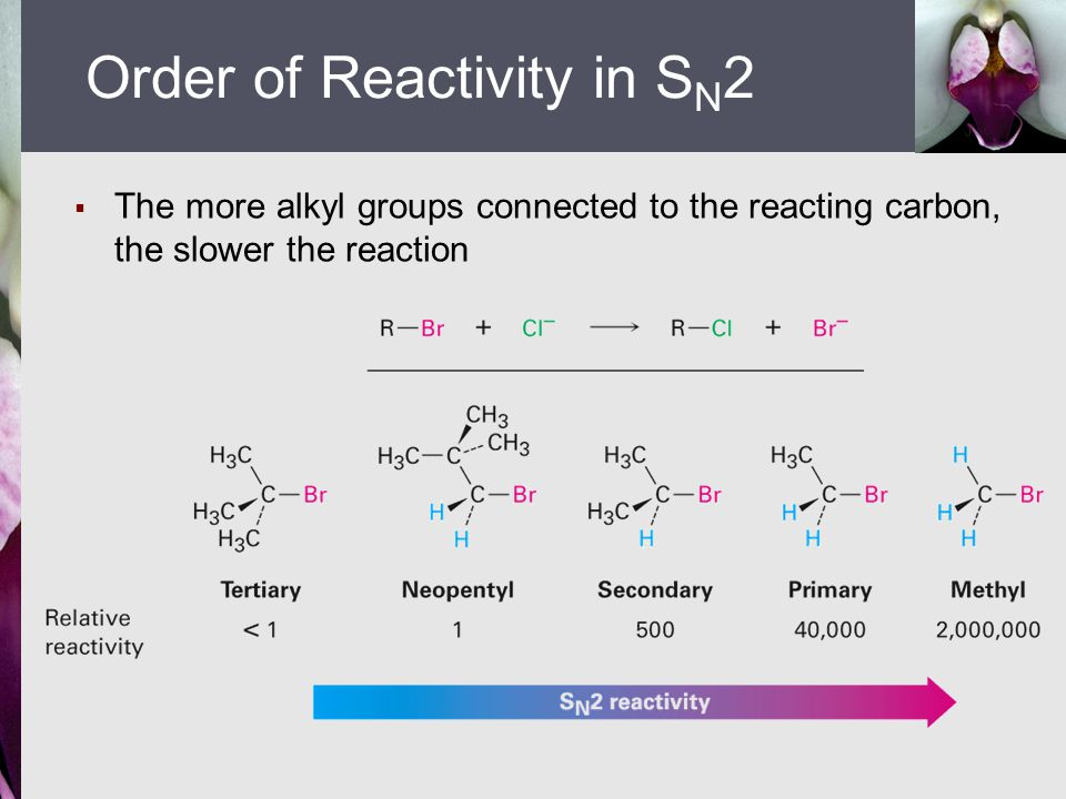  The more alkyl groups connected to the reacting carbon, the slower the reaction Order of Reactivity in S N 2