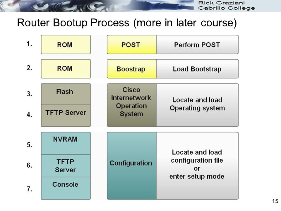 15 Router Bootup Process (more in later course)