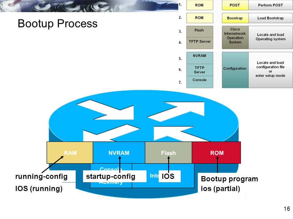 16 Bootup Process running-config IOS (running) startup-configIOS ios (partial) Bootup program