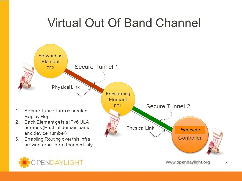 www.opendaylight.org Virtual Out Of Band Channel 8 1.Secure Tunnel Infra is created Hop by Hop.