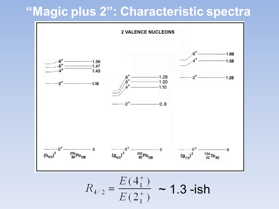Magic plus 2 : Characteristic spectra ~ 1.3 -ish