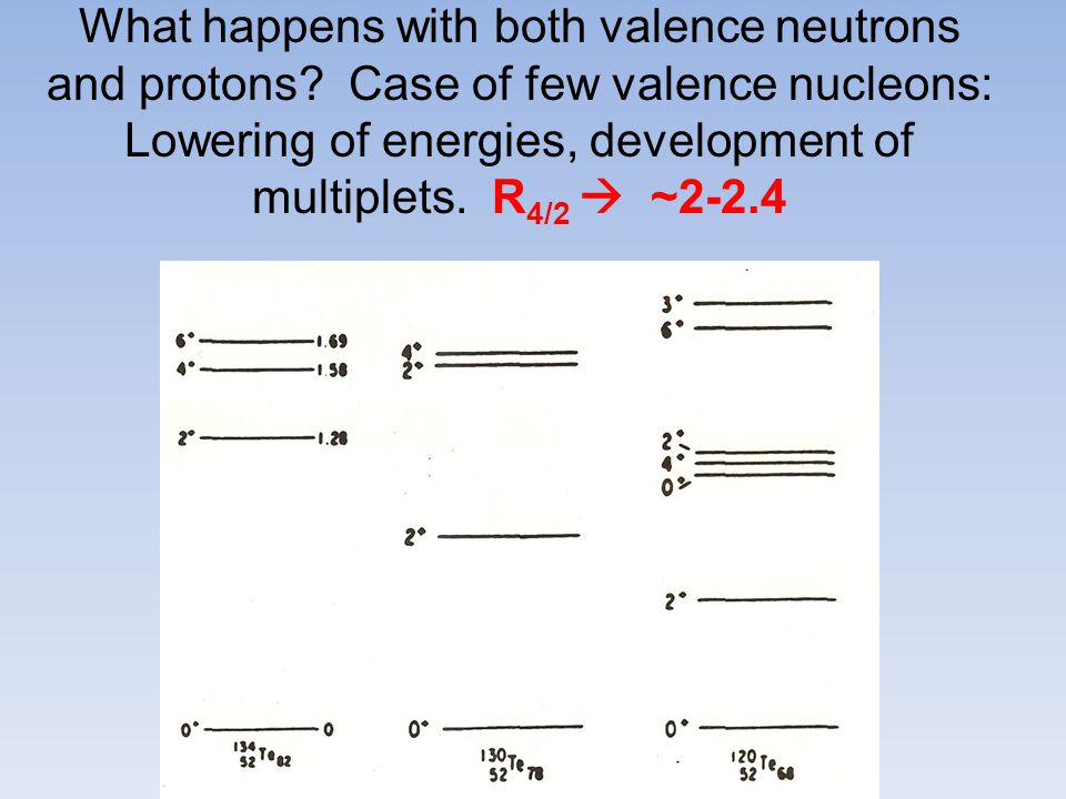 What happens with both valence neutrons and protons.